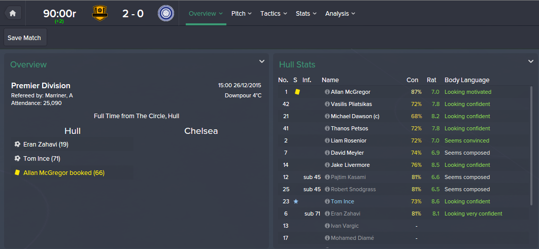 Hull City 2-0 Chelsea, FM15, FM 2015, 2nd Season Screenshot