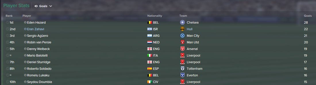 Eran Zahavi, FM15, FM 2015, 1st Season Screenshot, Top Goalscorers