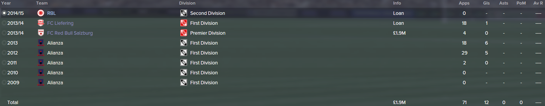 Yordy Reyna, FM15, FM 2015, Football Manager 2015, History, Career Stats