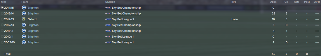 Jake Forster-Caskey, FM15, FM 2015, Football Manager 2015, History, Career Stats