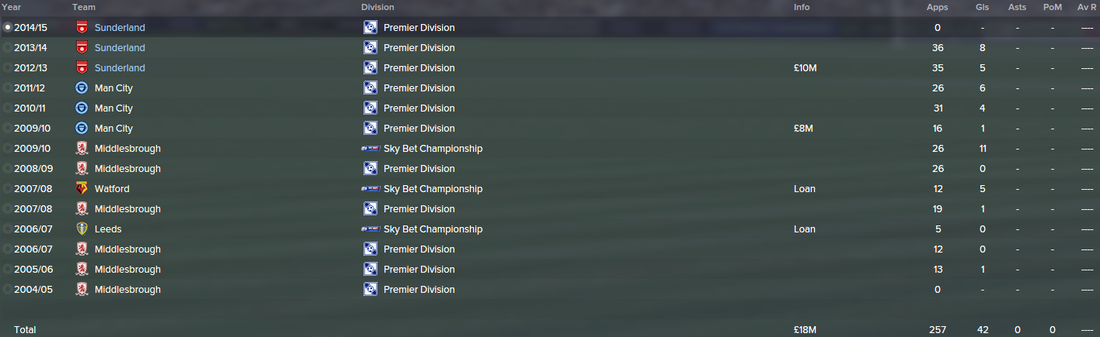 Adam Johnson, FM15, FM 2015, Football Manager 2015, History, Career Stats