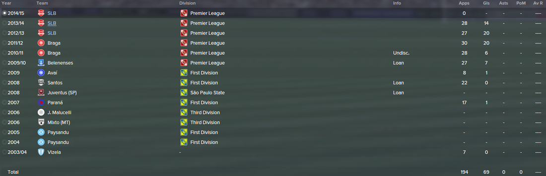 Lima, FM15, FM 2015, Football Manager 2015, History, Career Stats