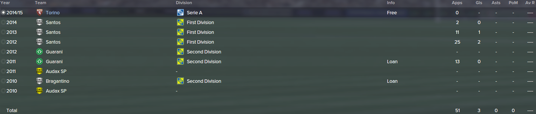Bruno Peres, FM15, FM 2015, Football Manager 2015, History, Career Stats