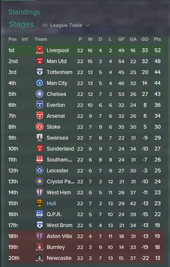 Premier League Table, Relegation Battle, Hull City, FM15, FM 2015