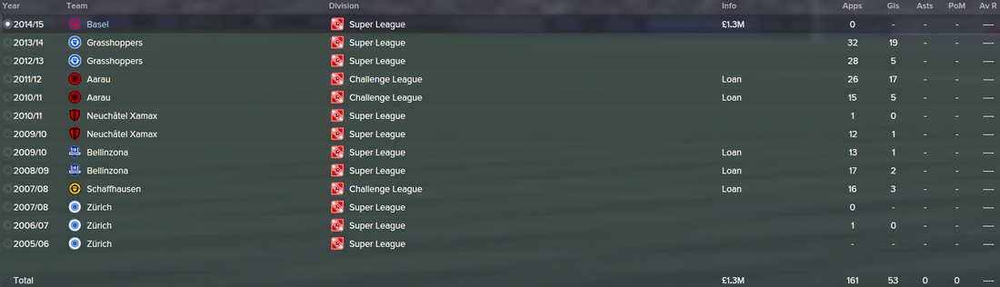 Shkelzen Gashi, FM15, FM 2015, Football Manager 2015, History, Career Stats