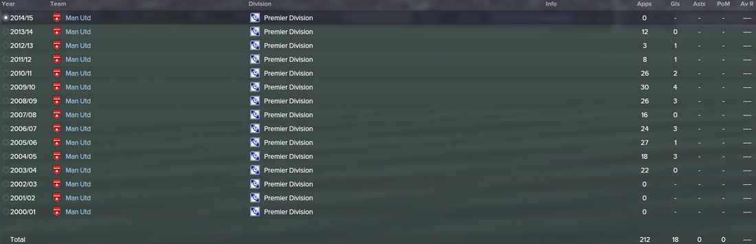 Darren Fletcher, FM15, FM 2015, Football Manager 2015, History, Career Stats