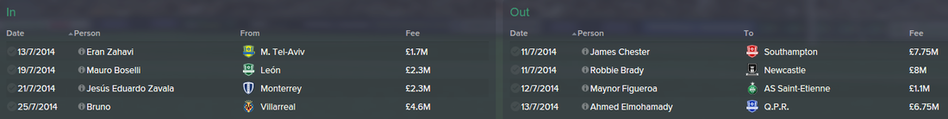 Hull City Transfers, FM Manager Story, Football Manager 2015, FM 2015