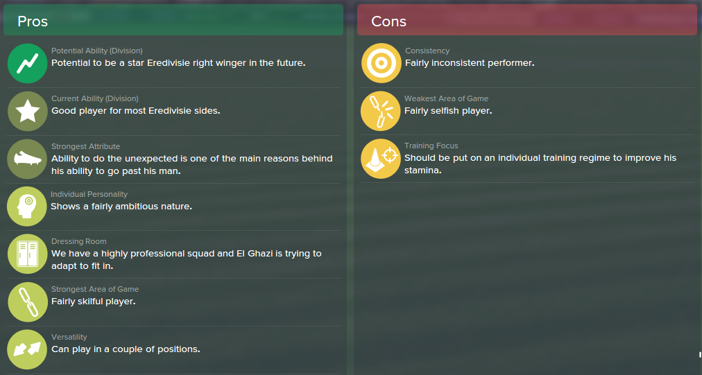 Anwar El Ghazi, FM15, FM 2015, Football Manager 2015, Scout Report, Pros & Cons
